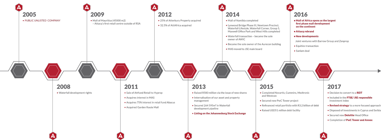 Attacq Timeline